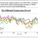 Was the 20th Century truly the warmest century?
